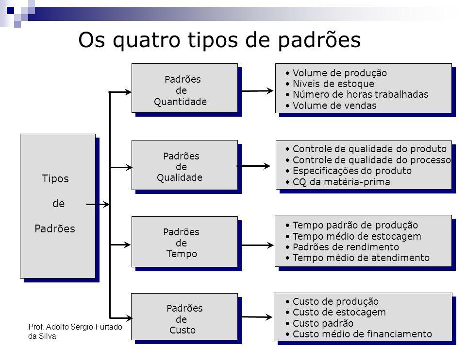 Os quatro tipos de padrões