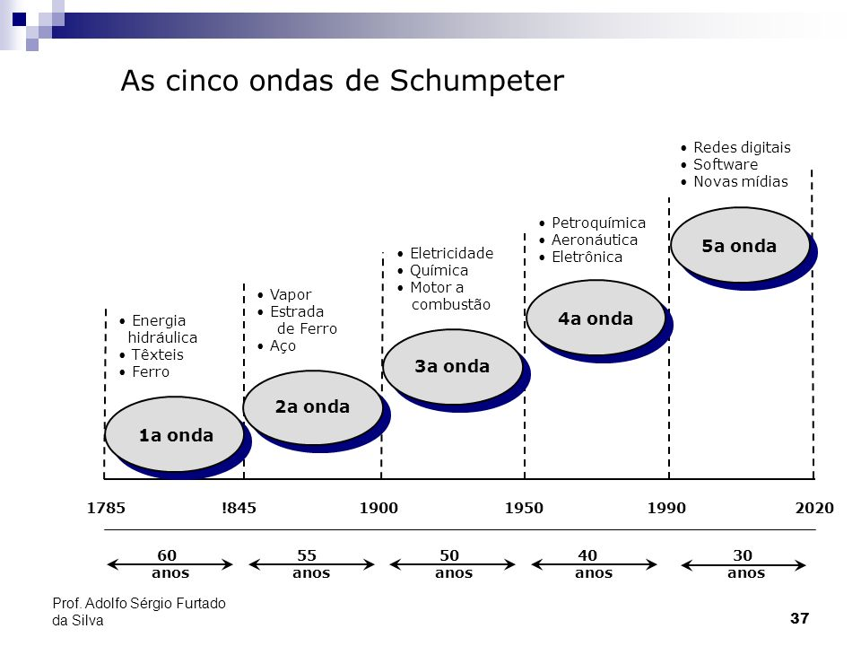 As cinco ondas de Schumpeter