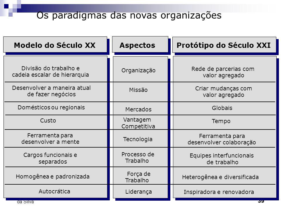 Os paradigmas das novas organizações