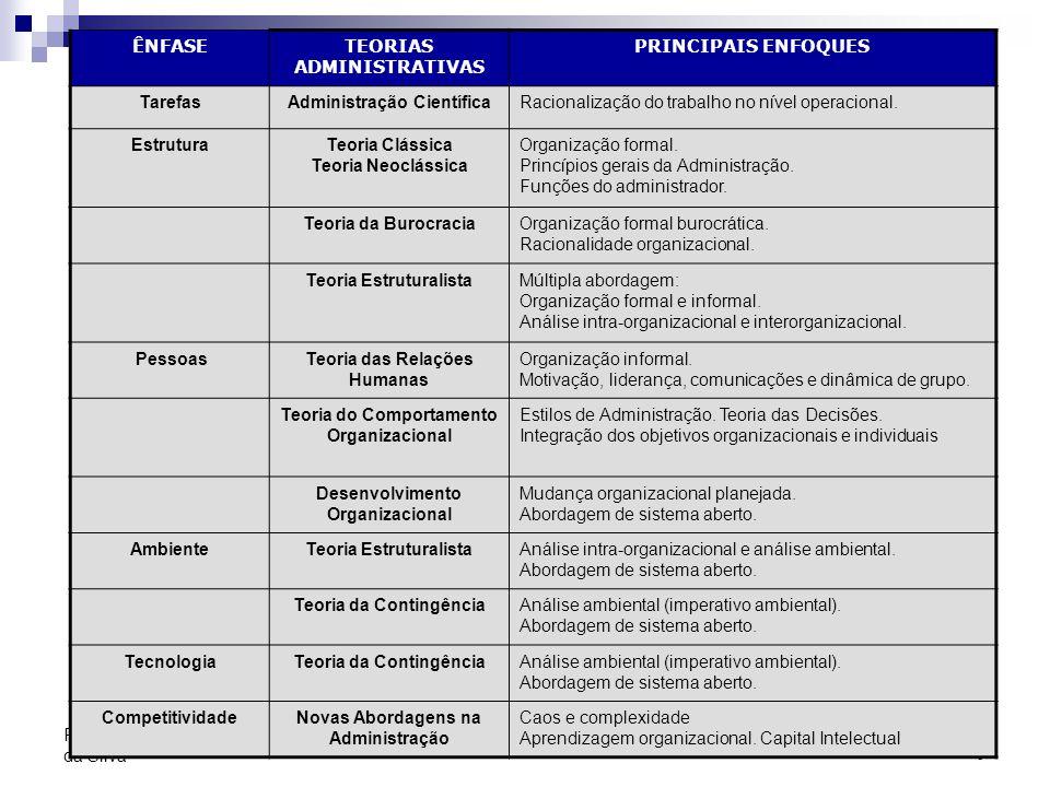 TEORIAS ADMINISTRATIVAS PRINCIPAIS ENFOQUES