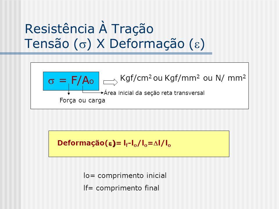 Resistência À Tração Tensão () X Deformação ()