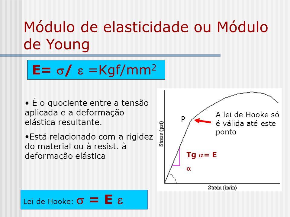 Módulo de elasticidade ou Módulo de Young