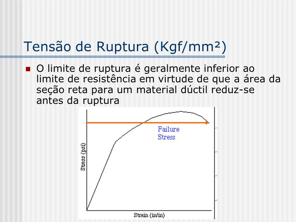 Tensão de Ruptura (Kgf/mm²)