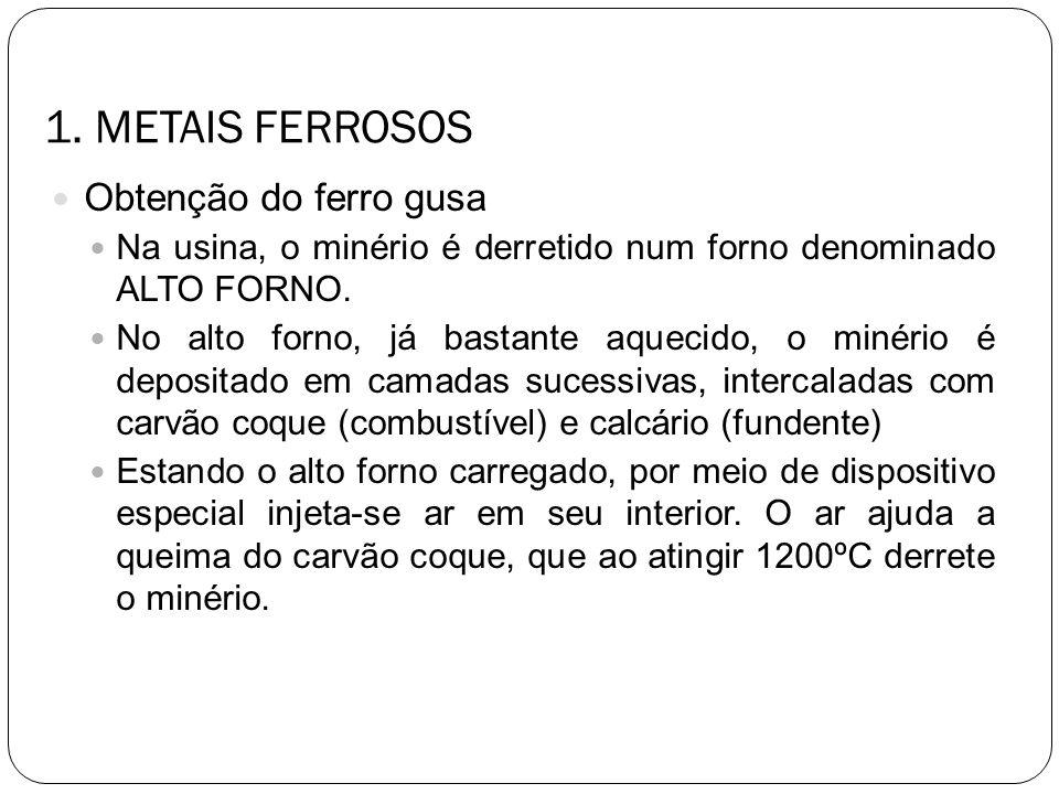 1. METAIS FERROSOS Obtenção do ferro gusa