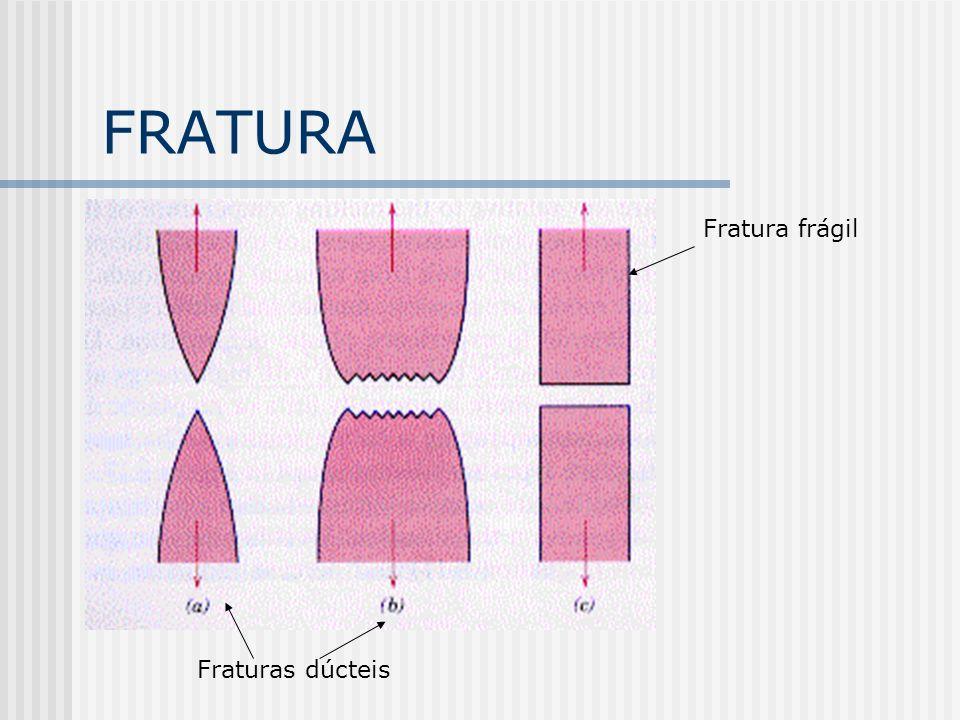 FRATURA Fraturas dúcteis Fratura frágil