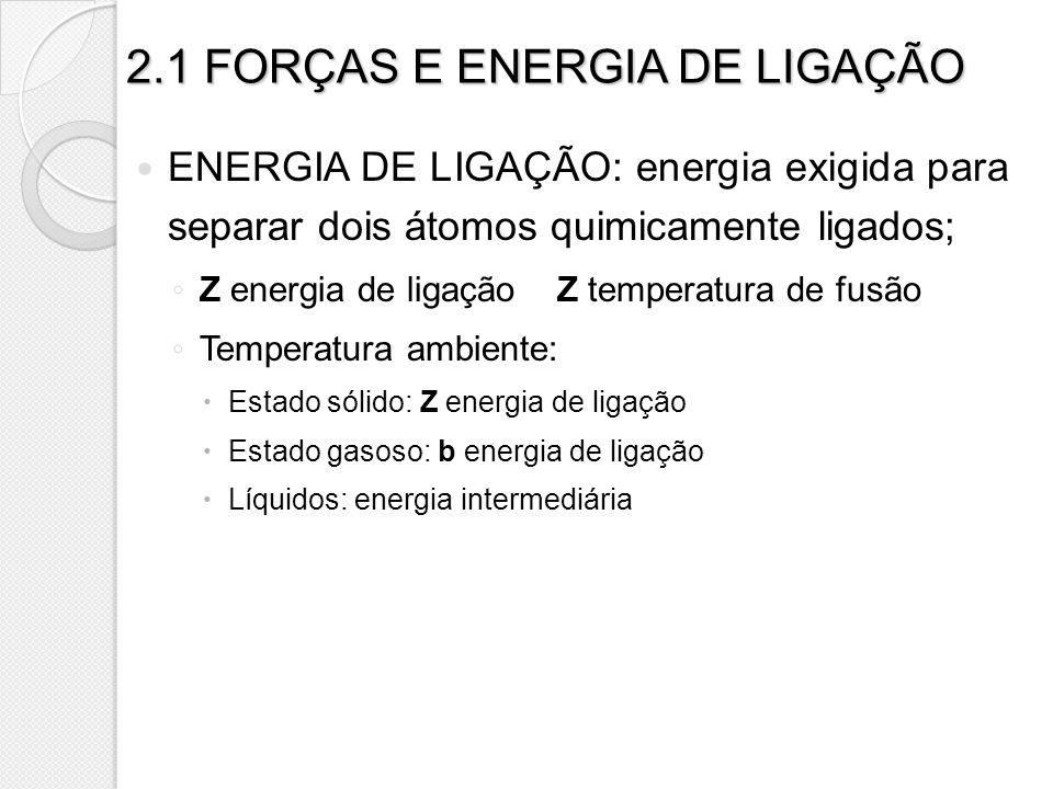 2.1 FORÇAS E ENERGIA DE LIGAÇÃO
