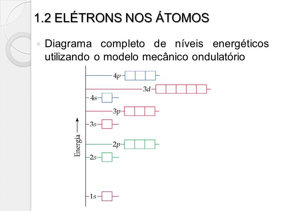 1.2 ELÉTRONS NOS ÁTOMOS Diagrama completo de níveis energéticos utilizando o modelo mecânico ondulatório.