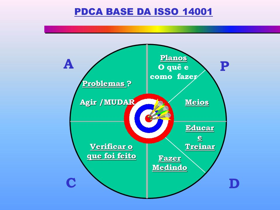 A P C D PDCA BASE DA ISSO 14001 Planos O quê e como fazer Problemas