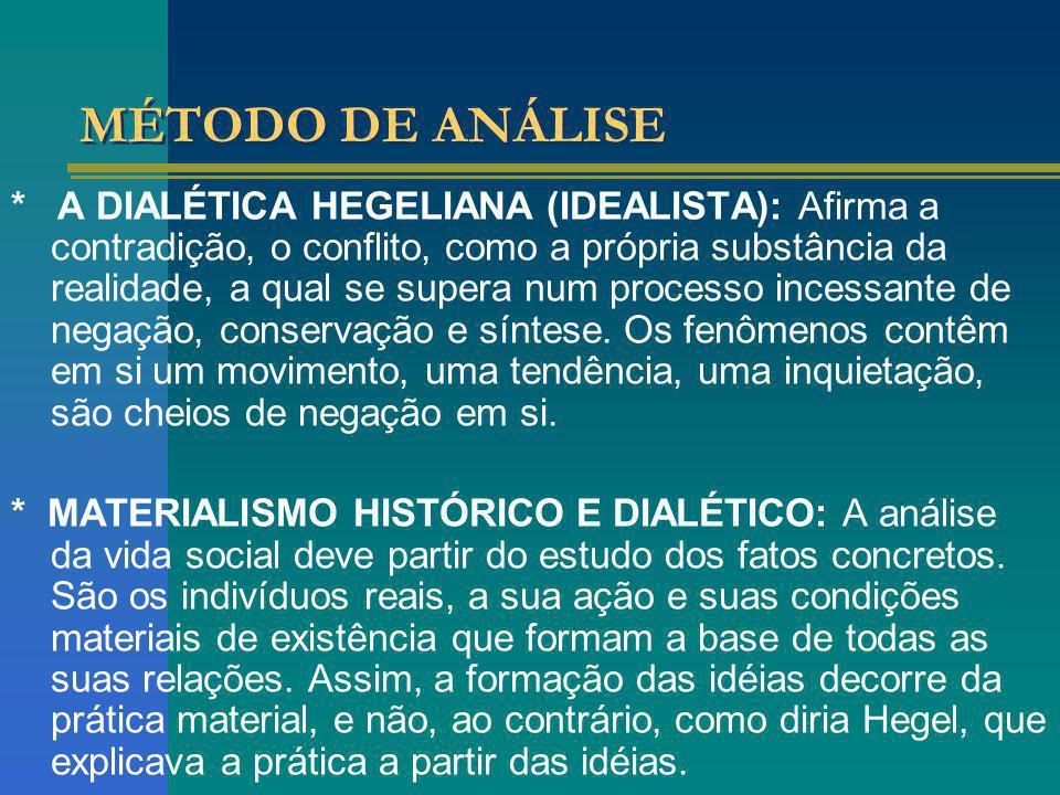 MÉTODO DE ANÁLISE