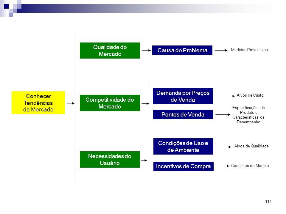 Conhecer Tendências do Mercado Qualidade do Mercado