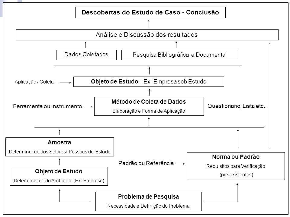 Método de Coleta de Dados Descobertas do Estudo de Caso - Conclusão