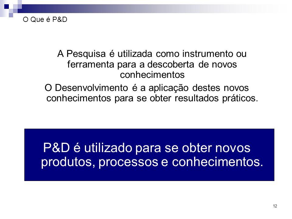 O Que é P&D A Pesquisa é utilizada como instrumento ou ferramenta para a descoberta de novos conhecimentos.