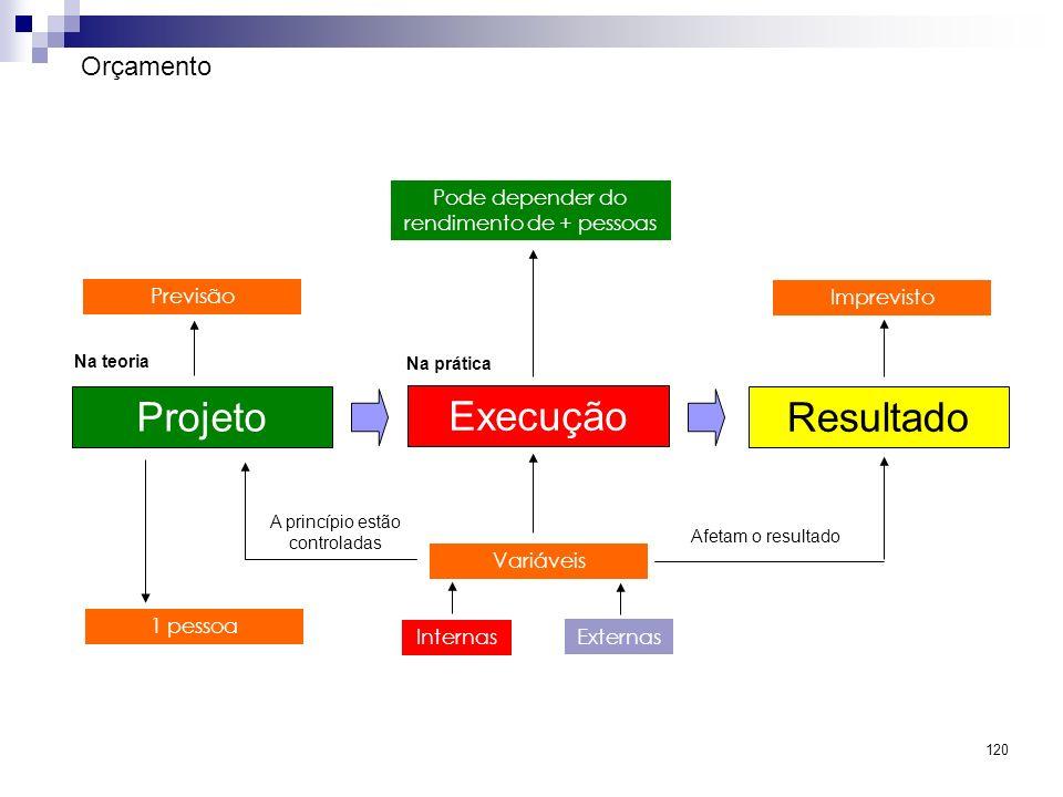 Projeto Execução Resultado Orçamento 1 pessoa Variáveis Previsão