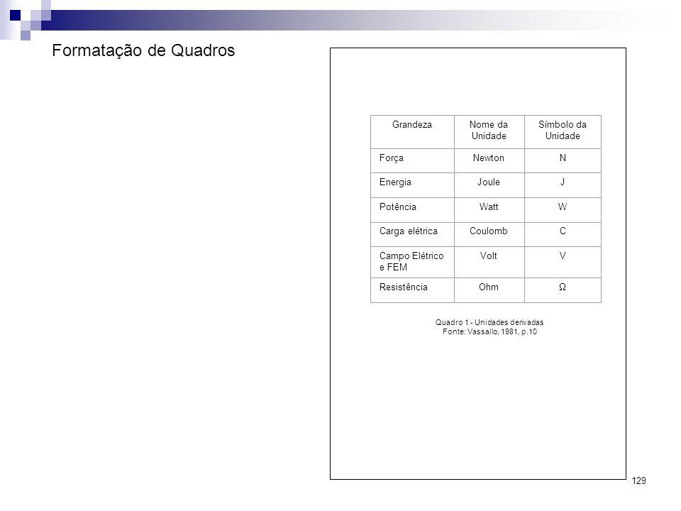 Quadro 1 - Unidades derivadas