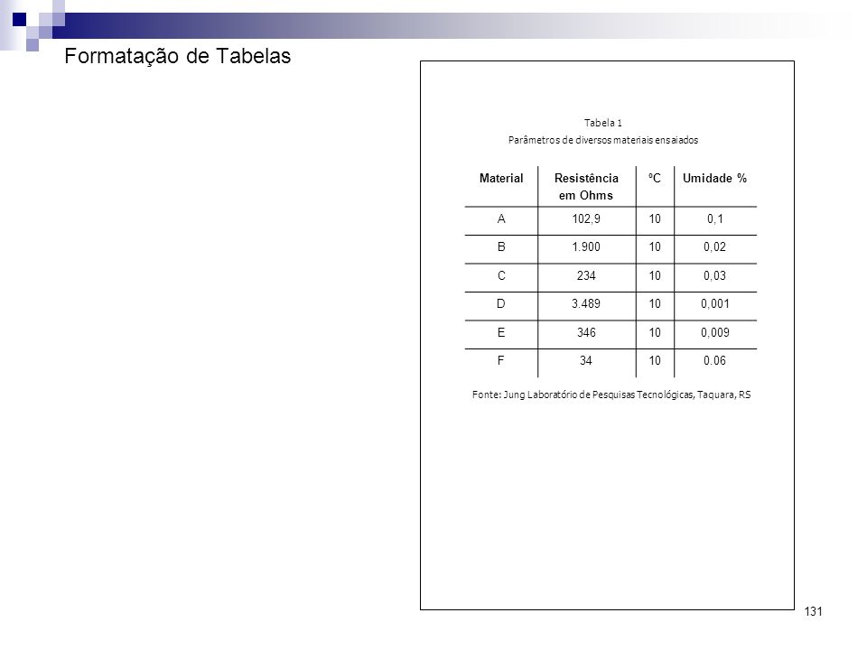 Formatação de Tabelas Material Resistência em Ohms ºC Umidade % A