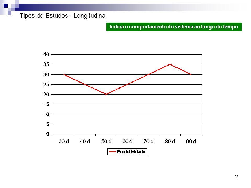 Tipos de Estudos - Longitudinal