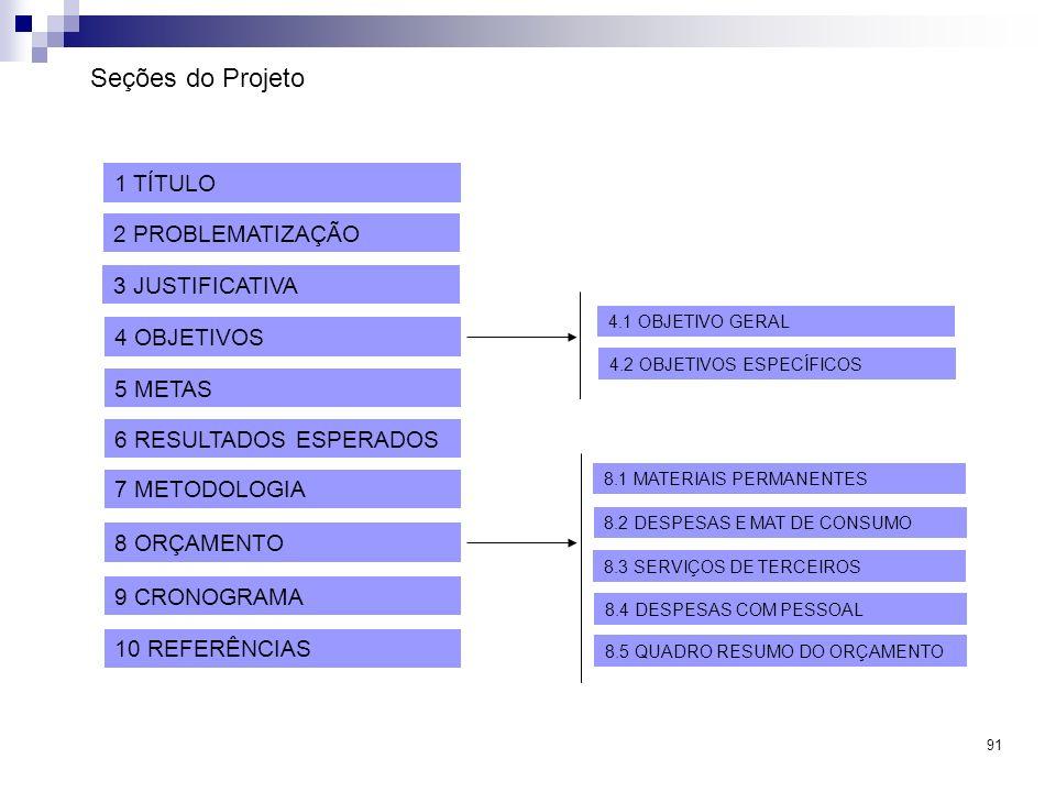 Seções do Projeto 1 TÍTULO 2 PROBLEMATIZAÇÃO 3 JUSTIFICATIVA