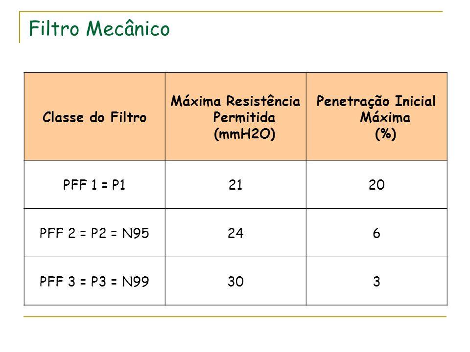 Máxima Resistência Permitida (mmH2O) Penetração Inicial Máxima (%)