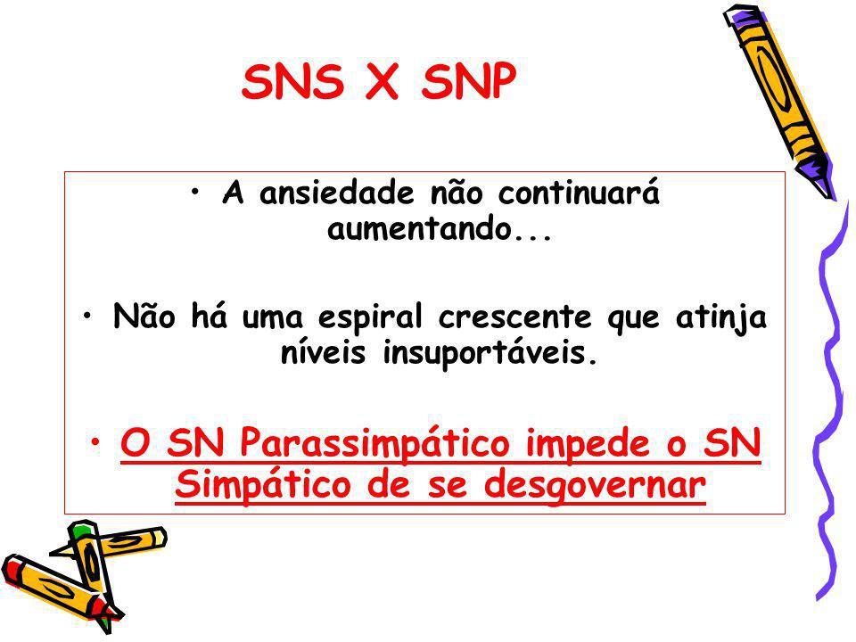 SNS X SNP O SN Parassimpático impede o SN Simpático de se desgovernar