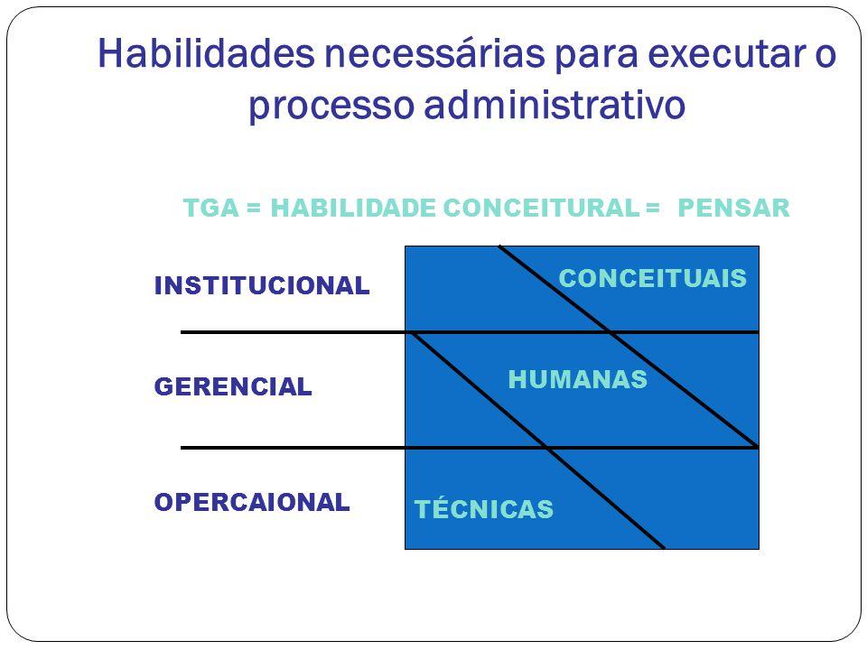 Habilidades necessárias para executar o processo administrativo