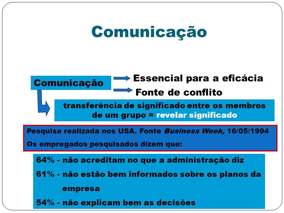 Comunicação Essencial para a eficácia Comunicação Fonte de conflito