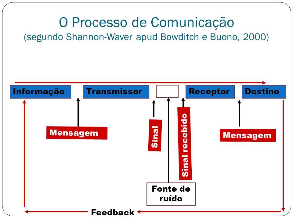 O Processo de Comunicação (segundo Shannon-Waver apud Bowditch e Buono, 2000)