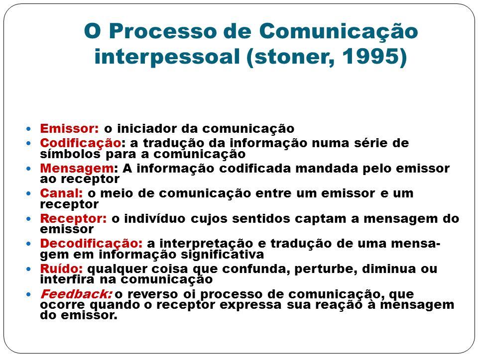 O Processo de Comunicação interpessoal (stoner, 1995)
