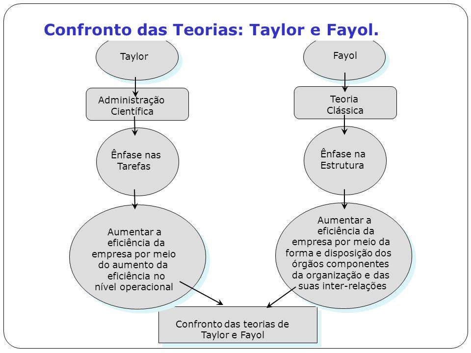Confronto das Teorias: Taylor e Fayol.