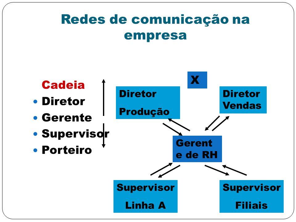 Redes de comunicação na empresa