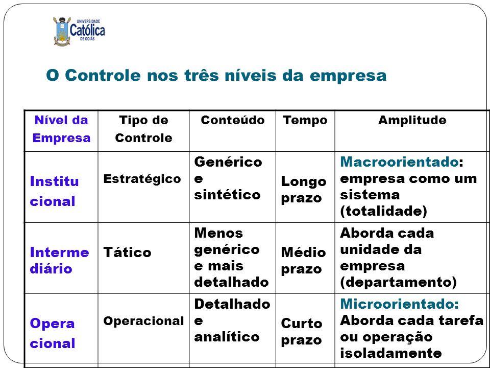 O Controle nos três níveis da empresa