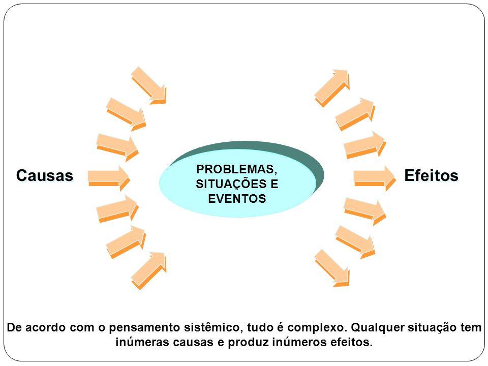 PROBLEMAS, SITUAÇÕES E EVENTOS