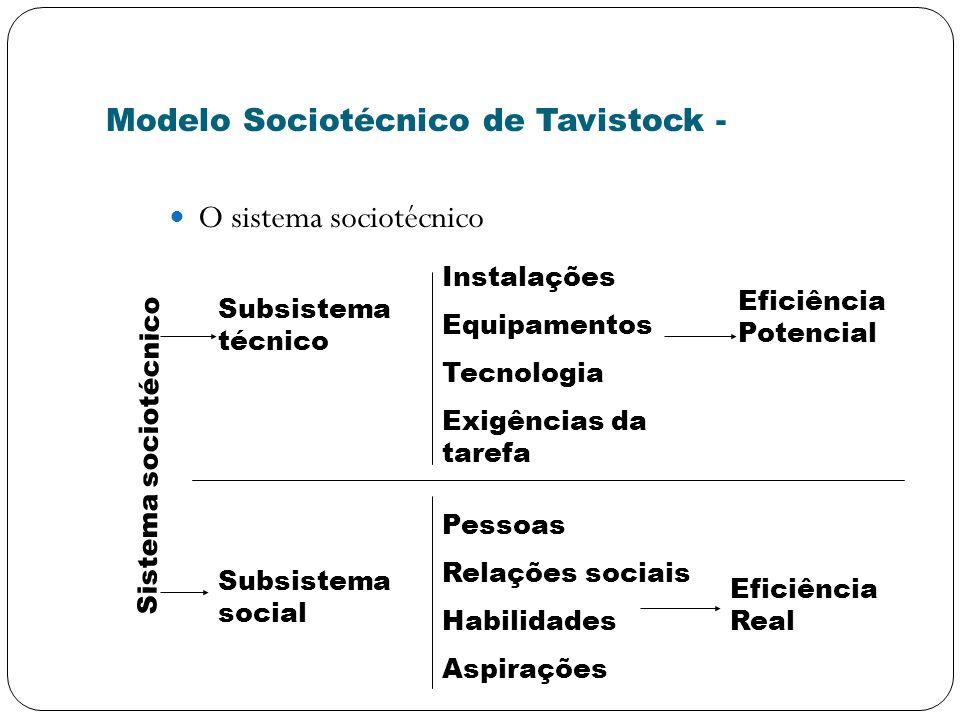Modelo Sociotécnico de Tavistock -