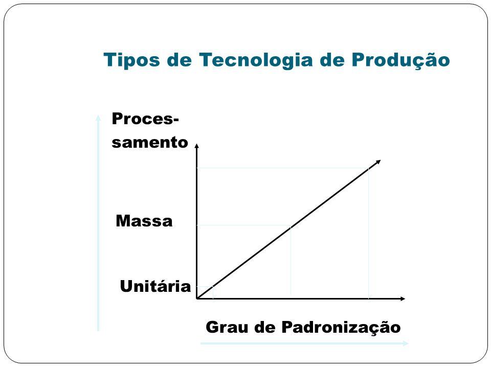 Tipos de Tecnologia de Produção