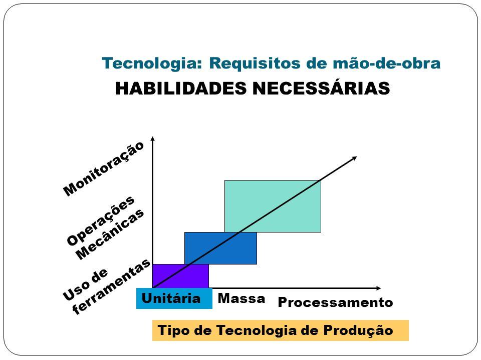 Tecnologia: Requisitos de mão-de-obra