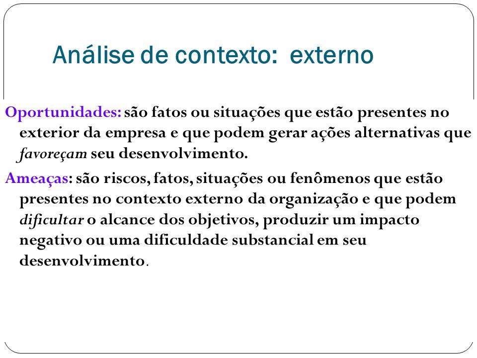 Análise de contexto: externo