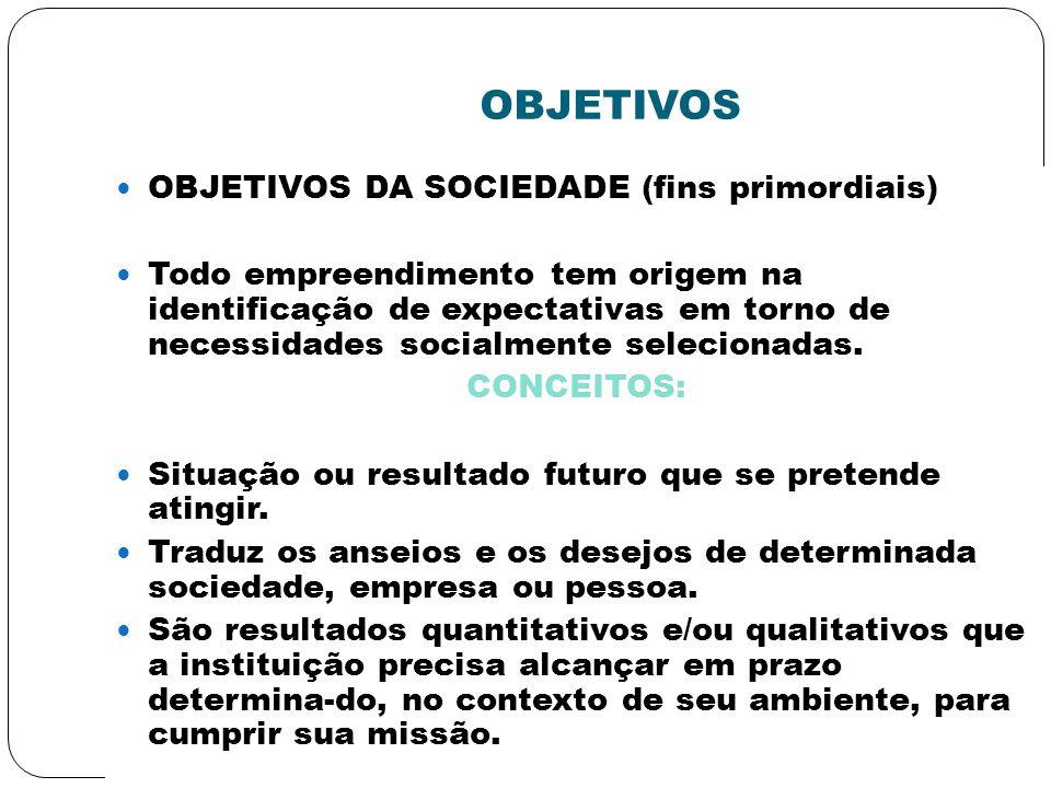 OBJETIVOS OBJETIVOS DA SOCIEDADE (fins primordiais)