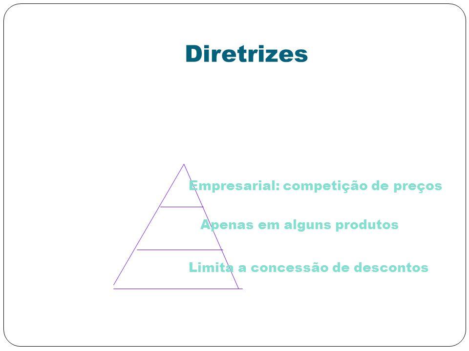 Diretrizes Empresarial: competição de preços Apenas em alguns produtos
