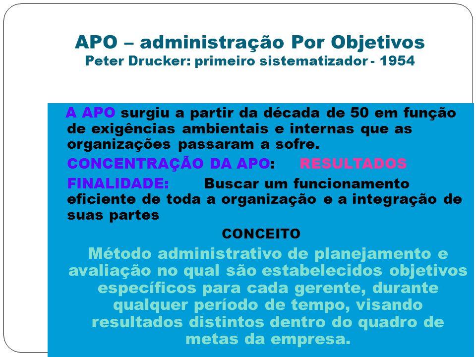 APO – administração Por Objetivos Peter Drucker: primeiro sistematizador - 1954