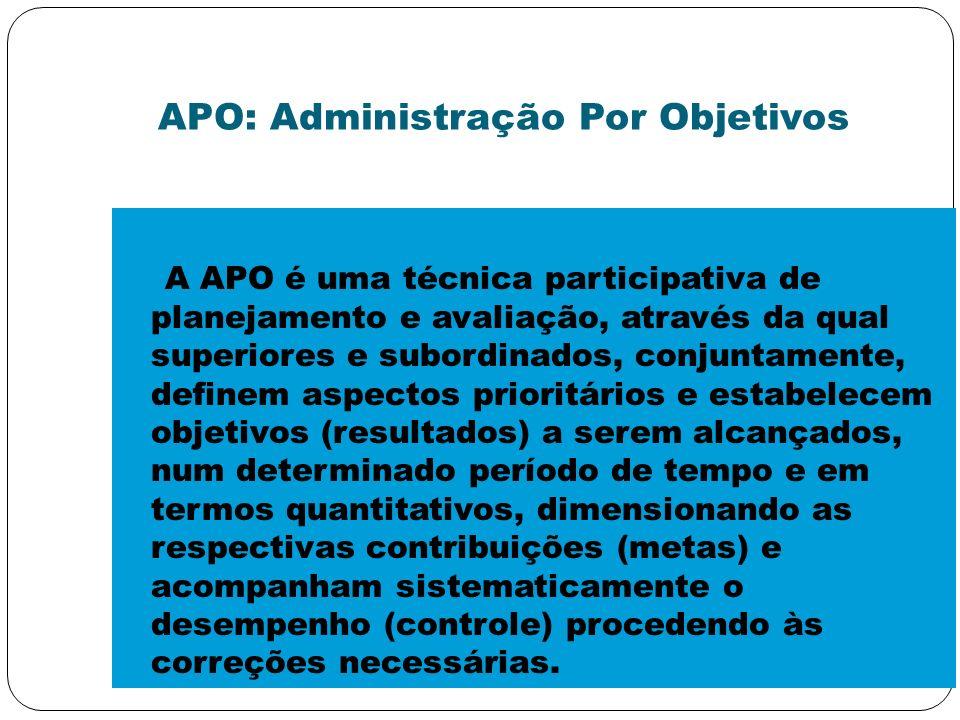 APO: Administração Por Objetivos
