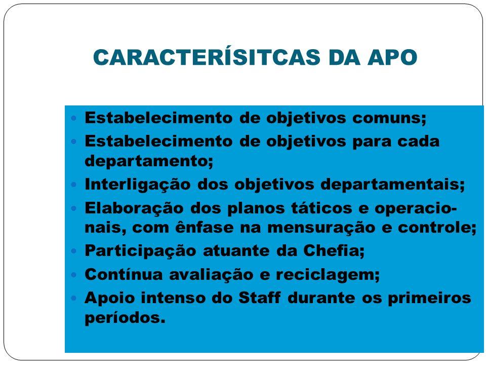 CARACTERÍSITCAS DA APO