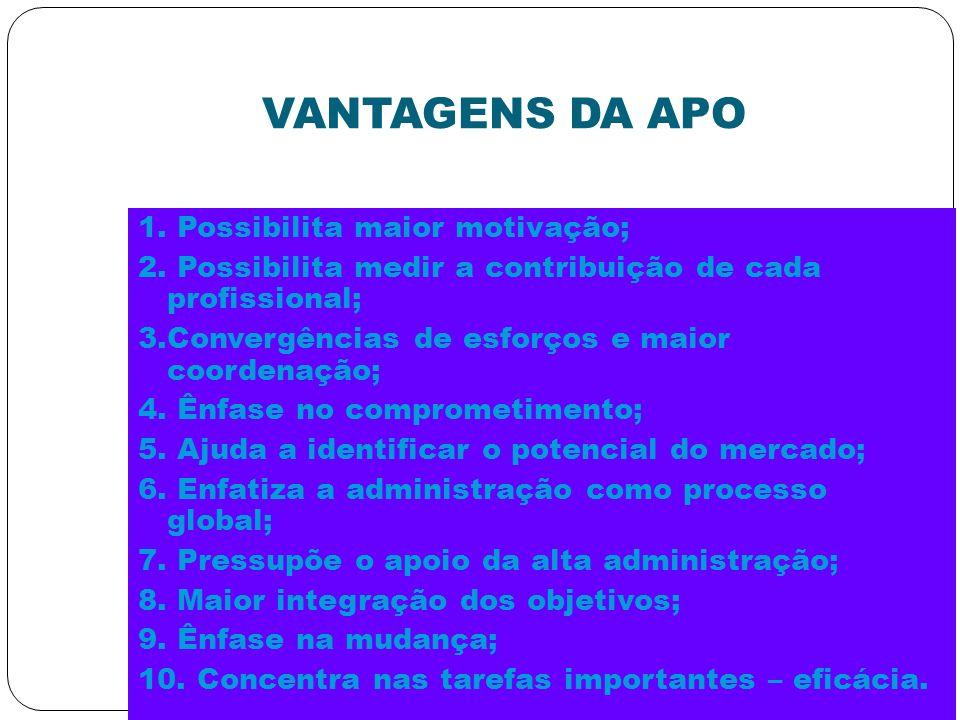 VANTAGENS DA APO