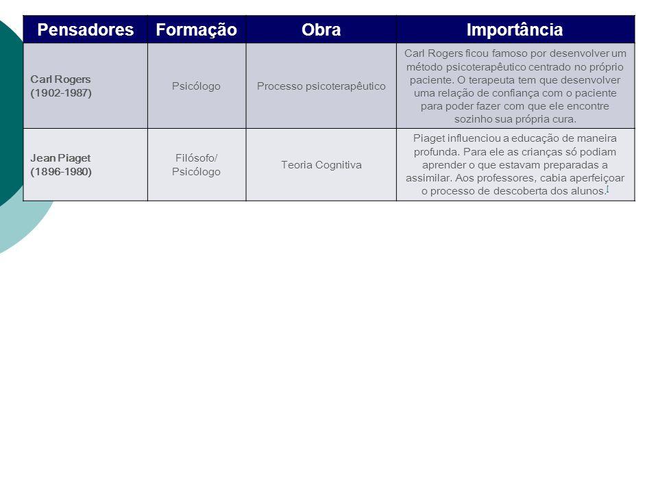 Processo psicoterapêutico