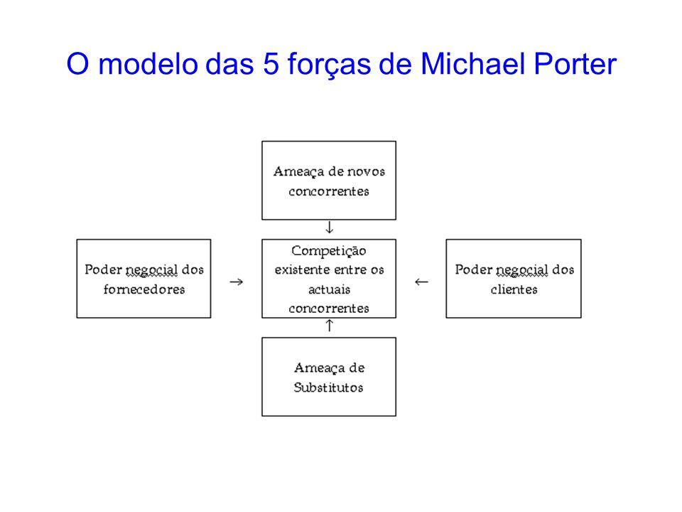 O modelo das 5 forças de Michael Porter