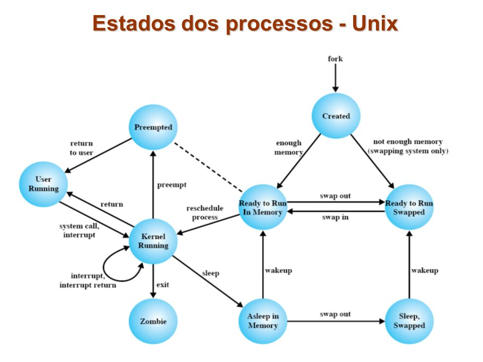Estados dos processos - Unix