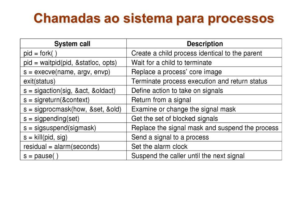 Chamadas ao sistema para processos