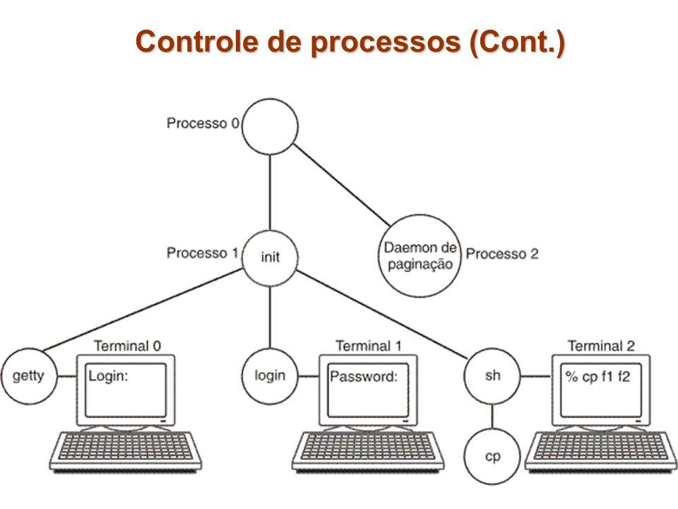 Controle de processos (Cont.)