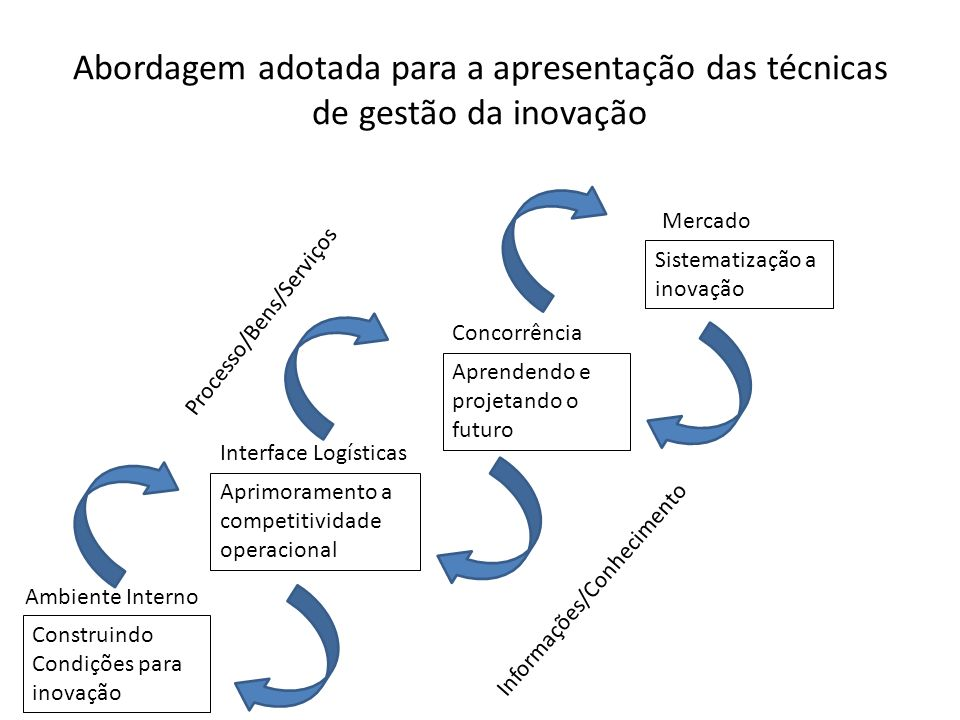 Abordagem adotada para a apresentação das técnicas de gestão da inovação