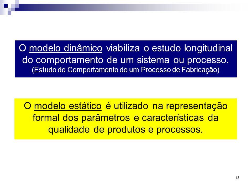 (Estudo do Comportamento de um Processo de Fabricação)