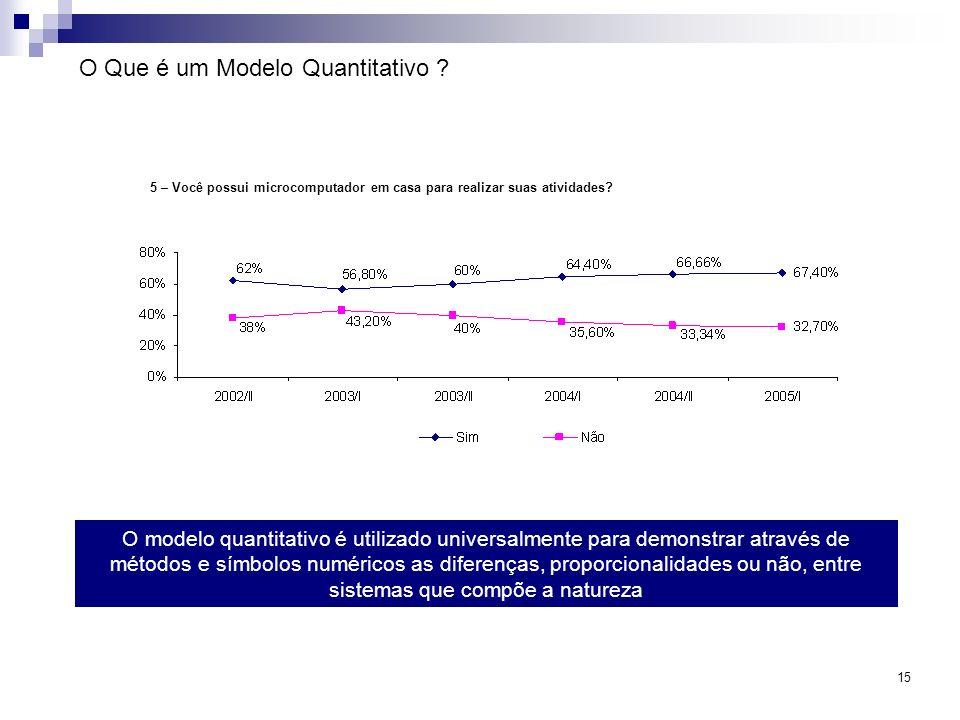 O Que é um Modelo Quantitativo