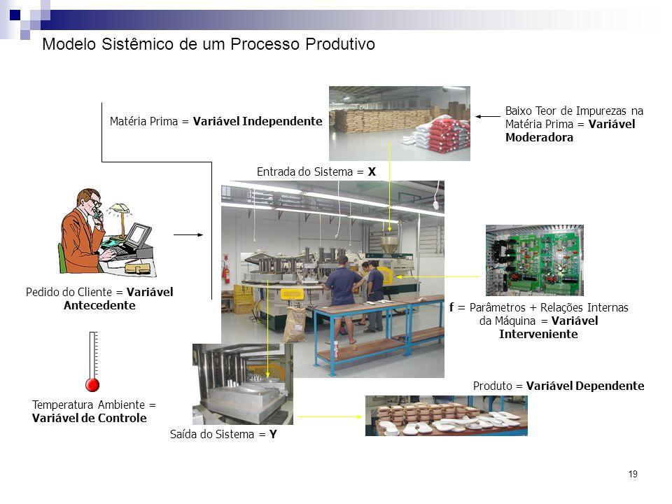 Modelo Sistêmico de um Processo Produtivo